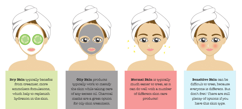 How to determine skin types